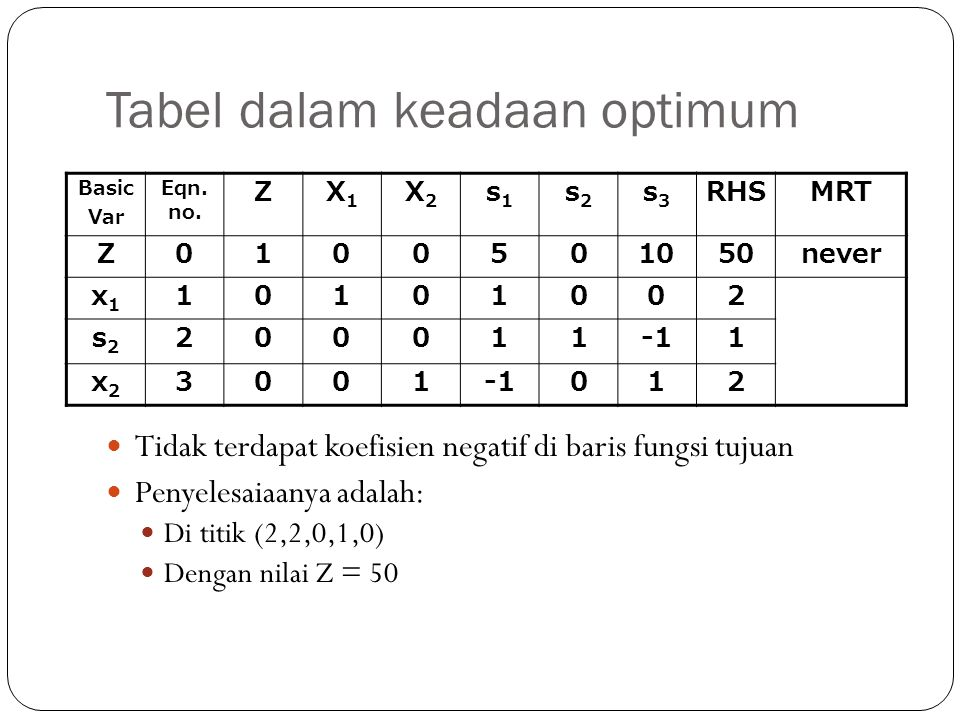 Tabel dalam keadaan optimum