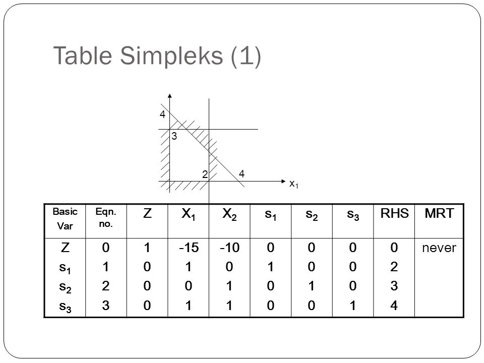 Table Simpleks (1) Z X1 X2 s1 s2 s3 RHS MRT 1 2 3 -15 -10 4 never 4 3