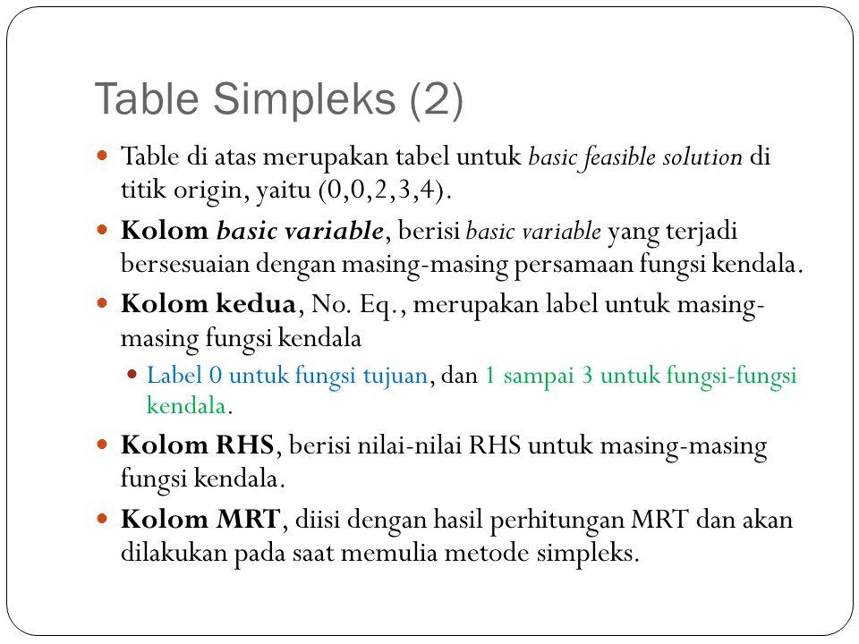 Table Simpleks (2) Table di atas merupakan tabel untuk basic feasible solution di titik origin, yaitu (0,0,2,3,4).