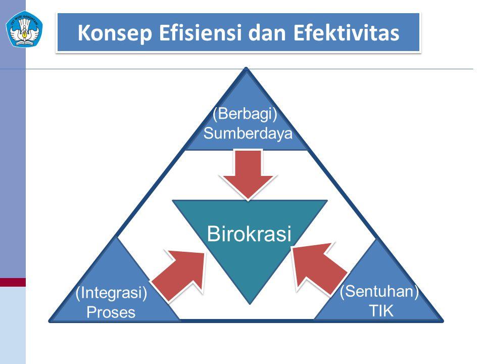 Konsep Efisiensi dan Efektivitas