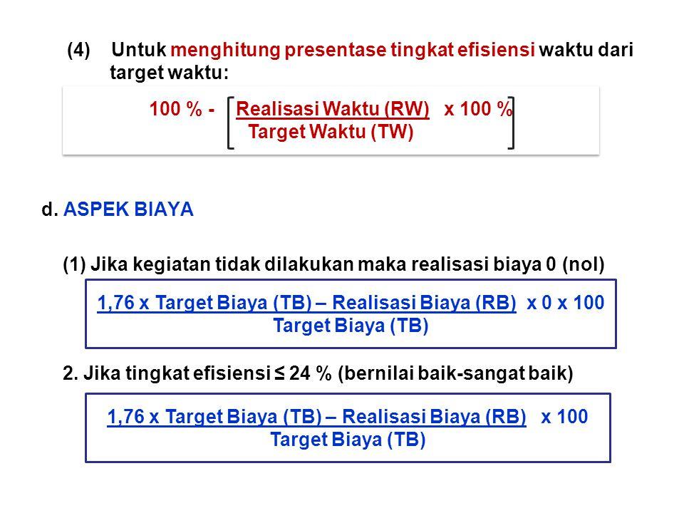 100 % - Realisasi Waktu (RW) x 100 % Target Waktu (TW)