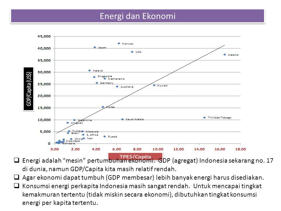 Energi dan Ekonomi