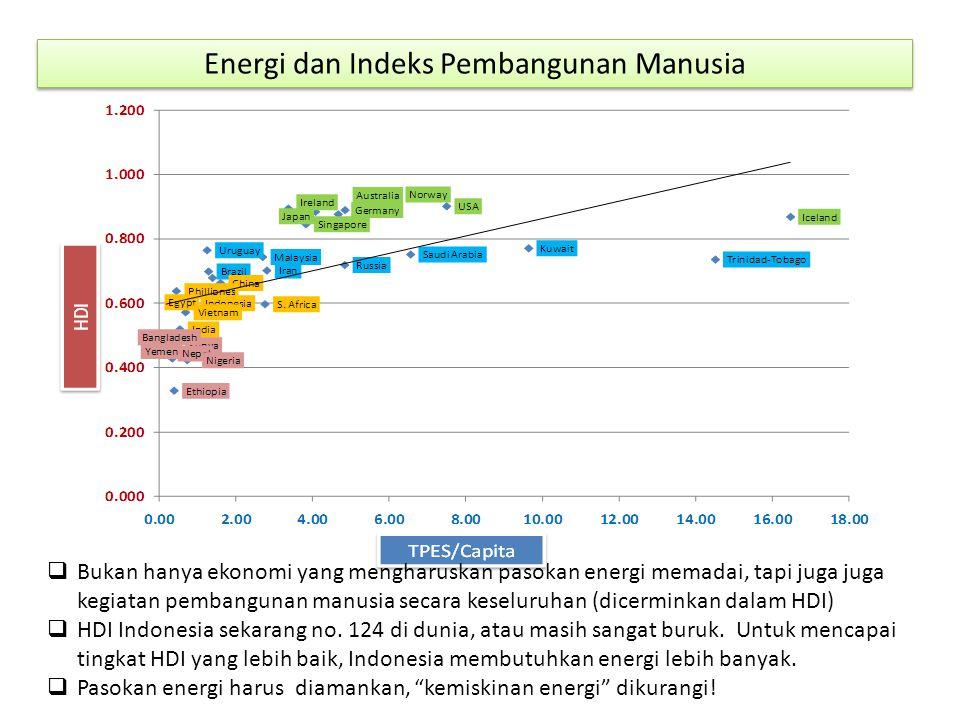 Energi dan Indeks Pembangunan Manusia