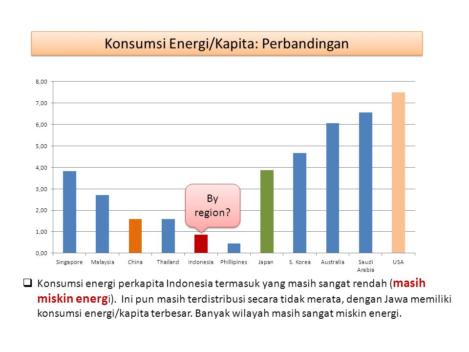 Konsumsi Energi/Kapita: Perbandingan
