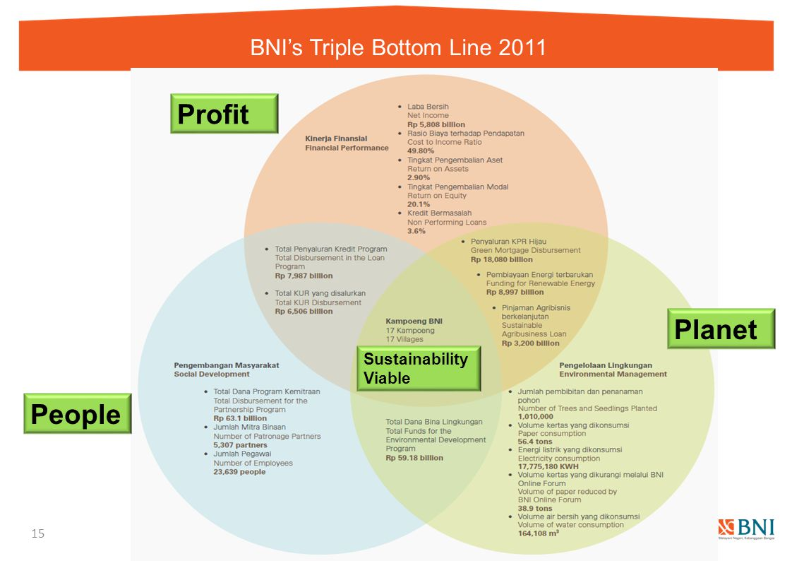 BNI's Triple Bottom Line 2011