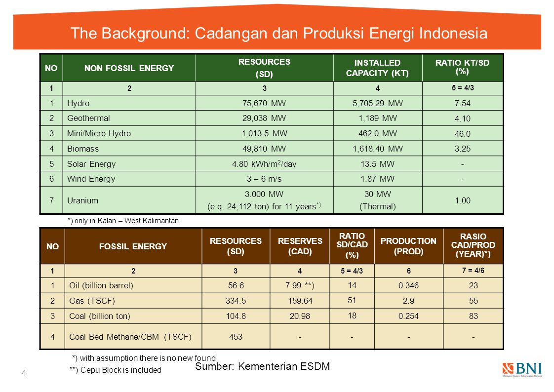 The Background: Cadangan dan Produksi Energi Indonesia