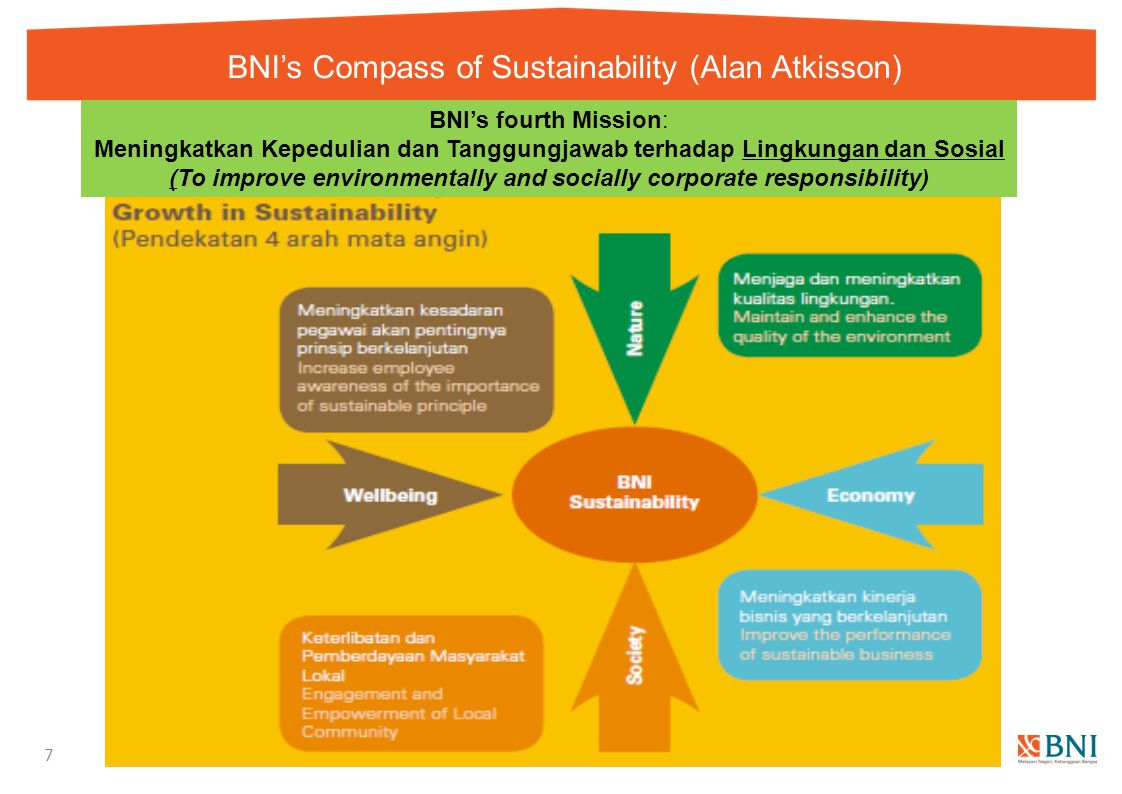 BNI's Compass of Sustainability (Alan Atkisson)