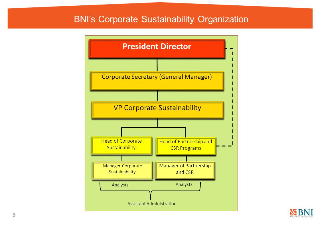 BNI's Corporate Sustainability Organization