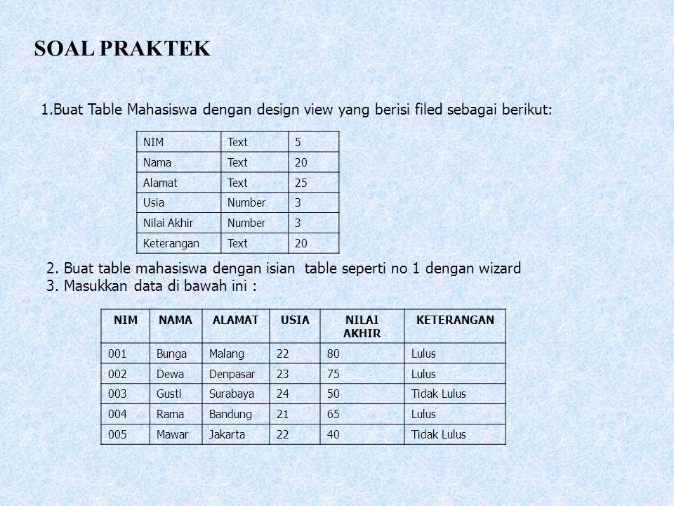 SOAL PRAKTEK Buat Table Mahasiswa dengan design view yang berisi filed sebagai berikut: NIM. Text.