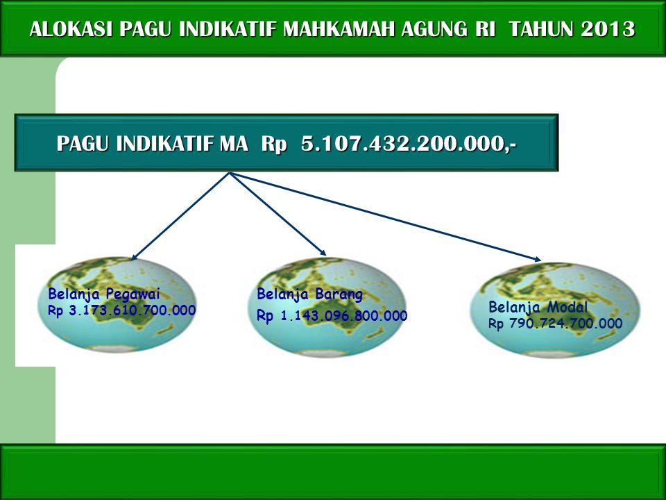 ALOKASI PAGU INDIKATIF MAHKAMAH AGUNG RI TAHUN 2013