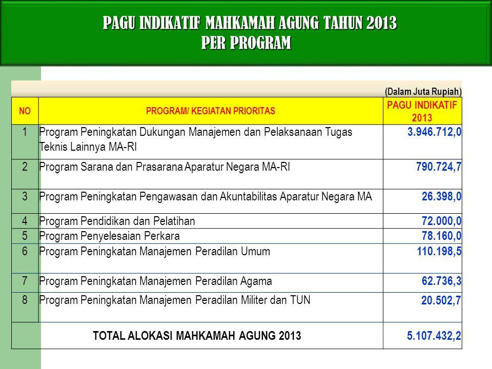 PROGRAM/ KEGIATAN PRIORITAS TOTAL ALOKASI MAHKAMAH AGUNG 2013