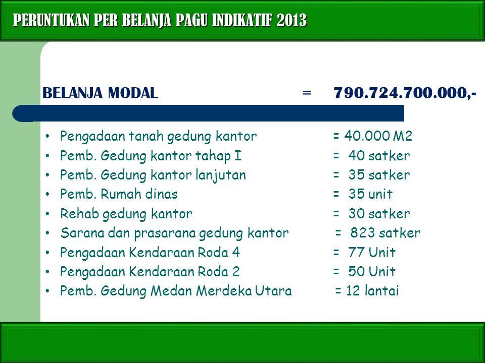 PERUNTUKAN PER BELANJA PAGU INDIKATIF 2013