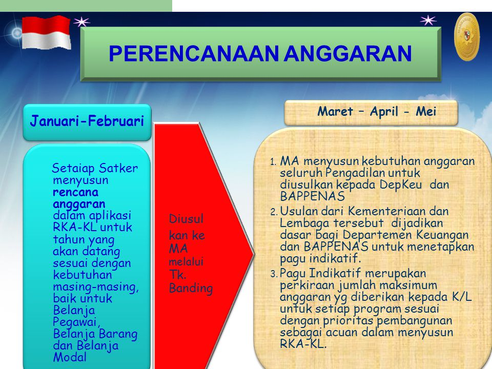 PERENCANAAN ANGGARAN Januari-Februari Maret – April - Mei