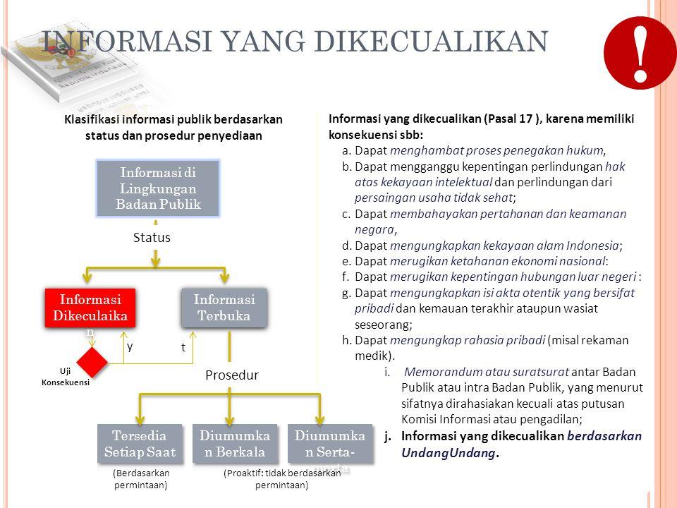 ! INFORMASI YANG DIKECUALIKAN Status Prosedur