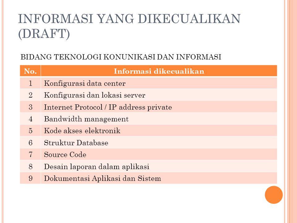 INFORMASI YANG DIKECUALIKAN (DRAFT)