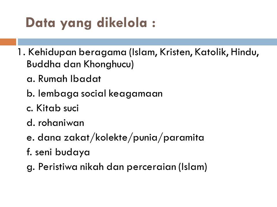 Data yang dikelola : 1. Kehidupan beragama (Islam, Kristen, Katolik, Hindu, Buddha dan Khonghucu) a. Rumah Ibadat.