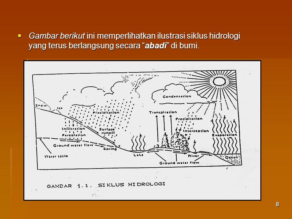 Gambar berikut ini memperlihatkan ilustrasi siklus hidrologi yang terus berlangsung secara abadi di bumi.