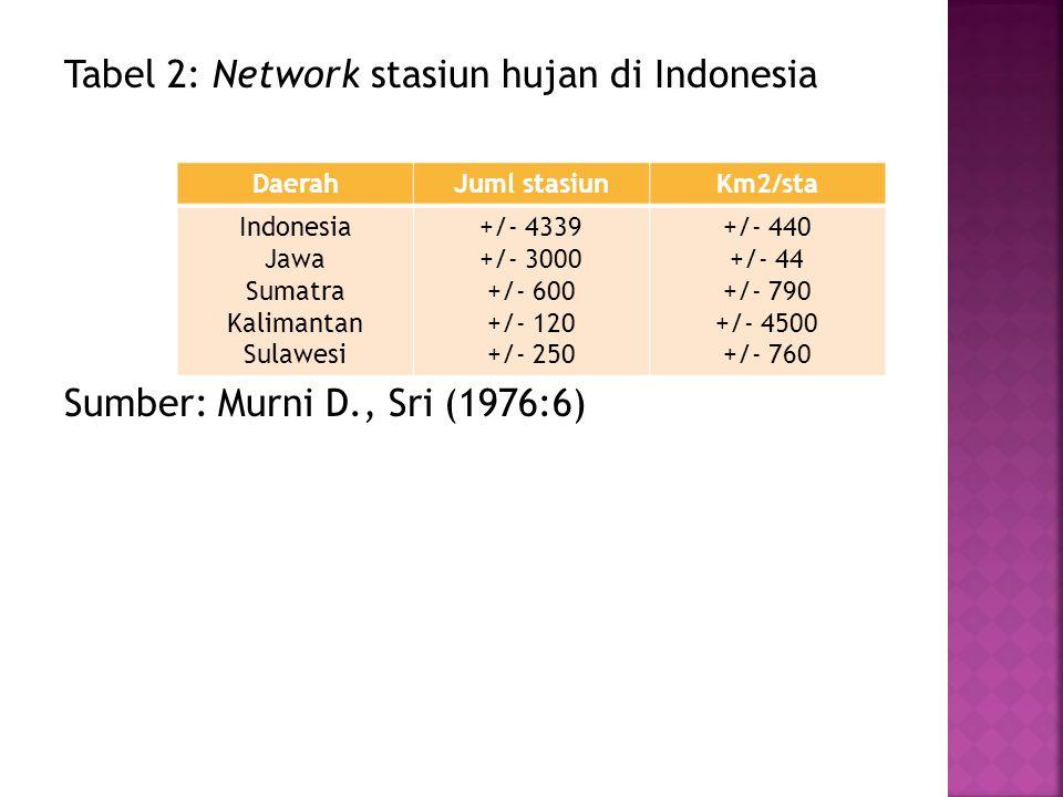 Tabel 2: Network stasiun hujan di Indonesia Sumber: Murni D