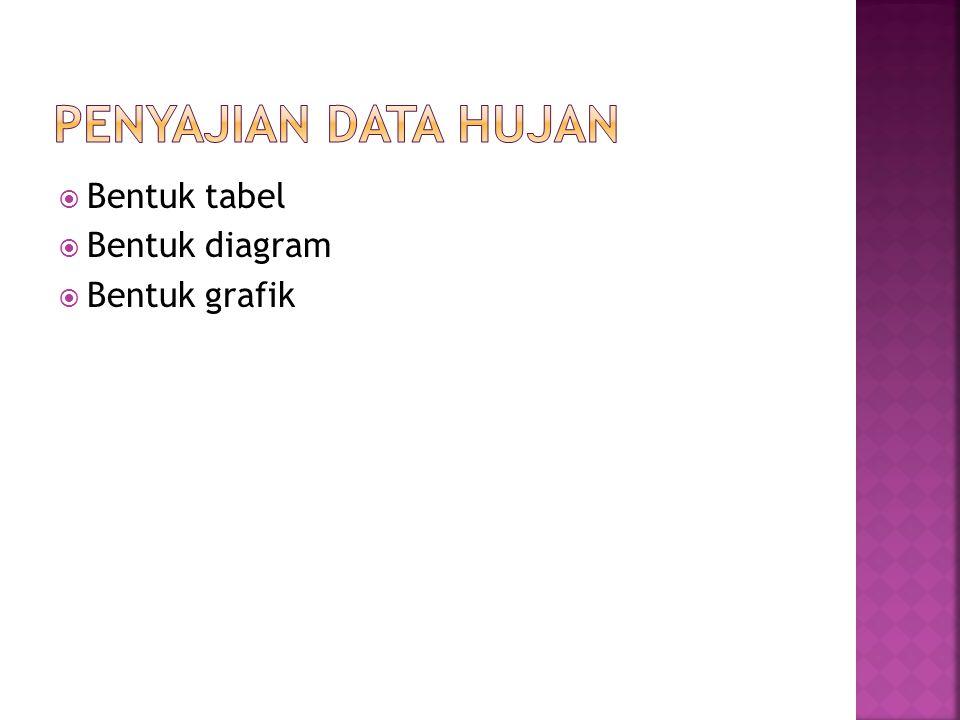 PENYAJIAN DATA HUJAN Bentuk tabel Bentuk diagram Bentuk grafik