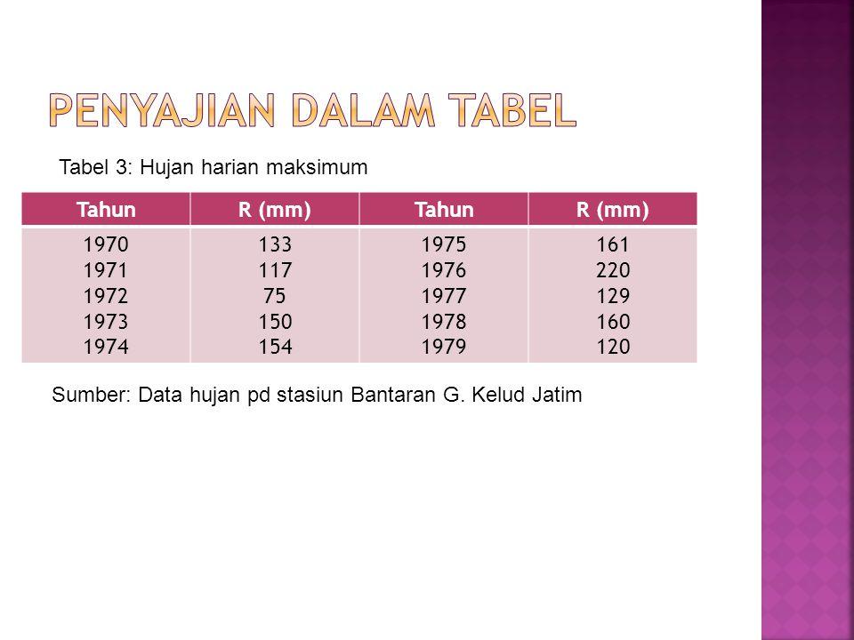 Penyajian dalam tabel Tabel 3: Hujan harian maksimum Tahun R (mm) 1970