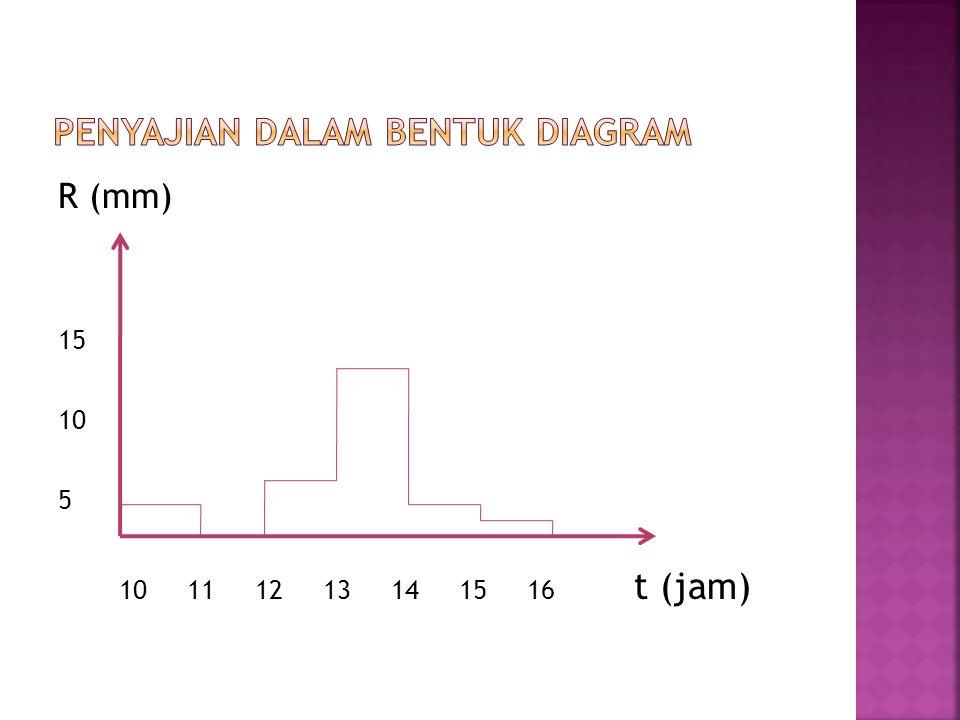 Penyajian Dalam Bentuk diagram