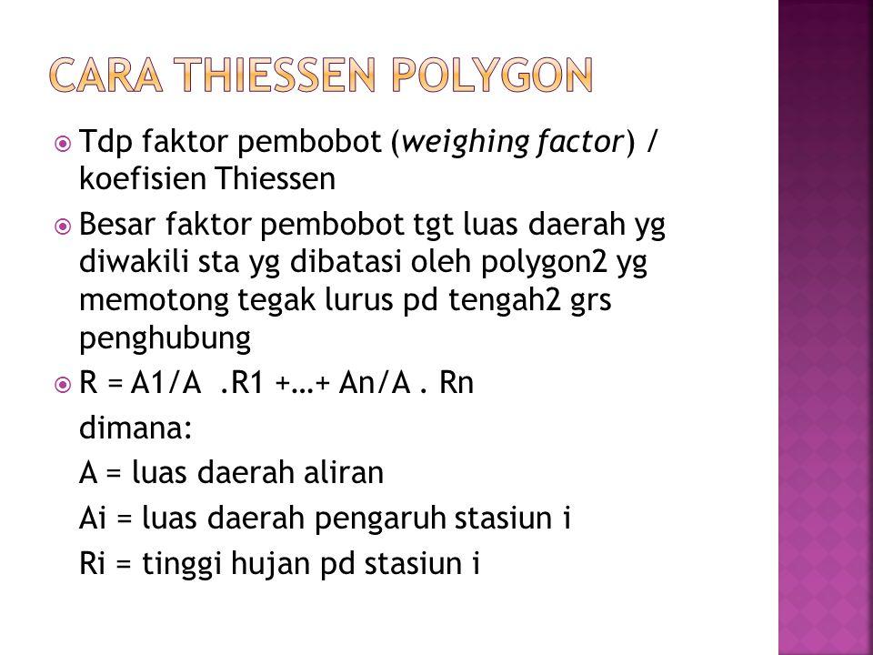 CARA THIESSEN POLYGON Tdp faktor pembobot (weighing factor) / koefisien Thiessen.