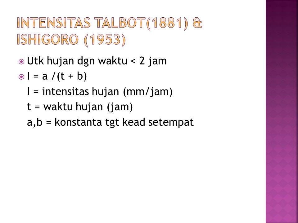 Intensitas Talbot(1881) & ISHIGORO (1953)