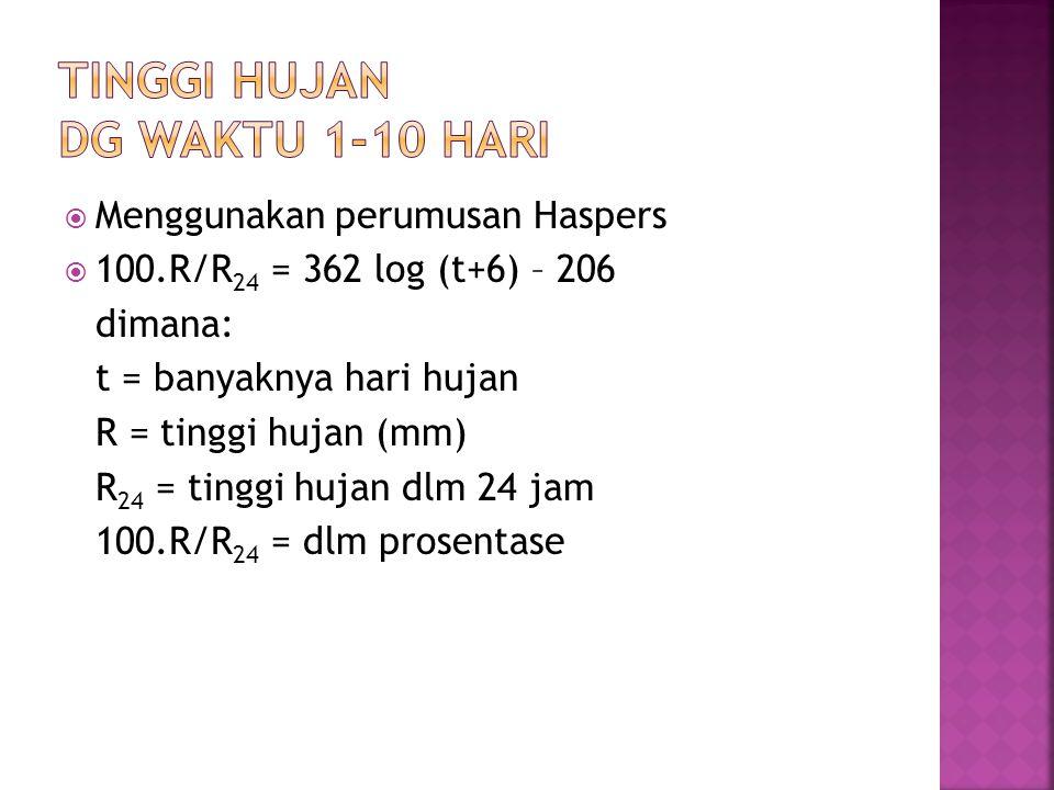 TINGGI HUJAN DG WAKTU 1-10 HARI