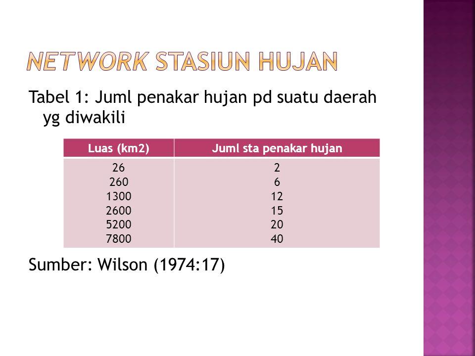 NETWORK STASIUN HUJAN Tabel 1: Juml penakar hujan pd suatu daerah yg diwakili Sumber: Wilson (1974:17)