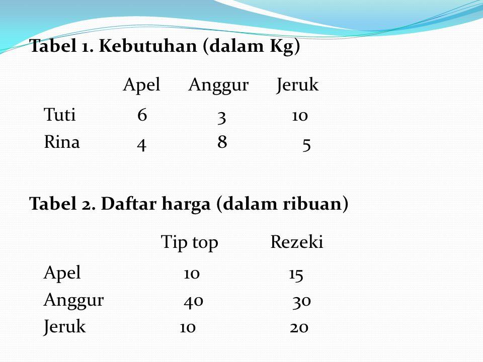 Tabel 1. Kebutuhan (dalam Kg) Apel Anggur Jeruk Tuti 6 3 10 Rina 4 8 5 Tabel 2.