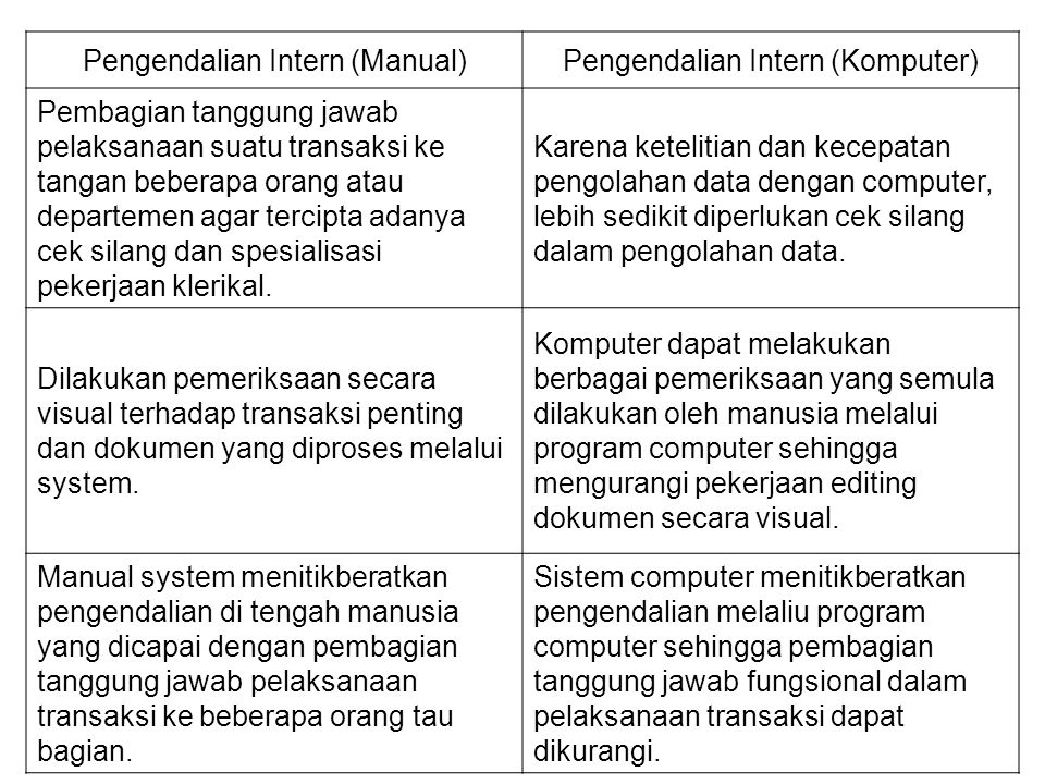 Pengendalian Intern (Manual) Pengendalian Intern (Komputer)