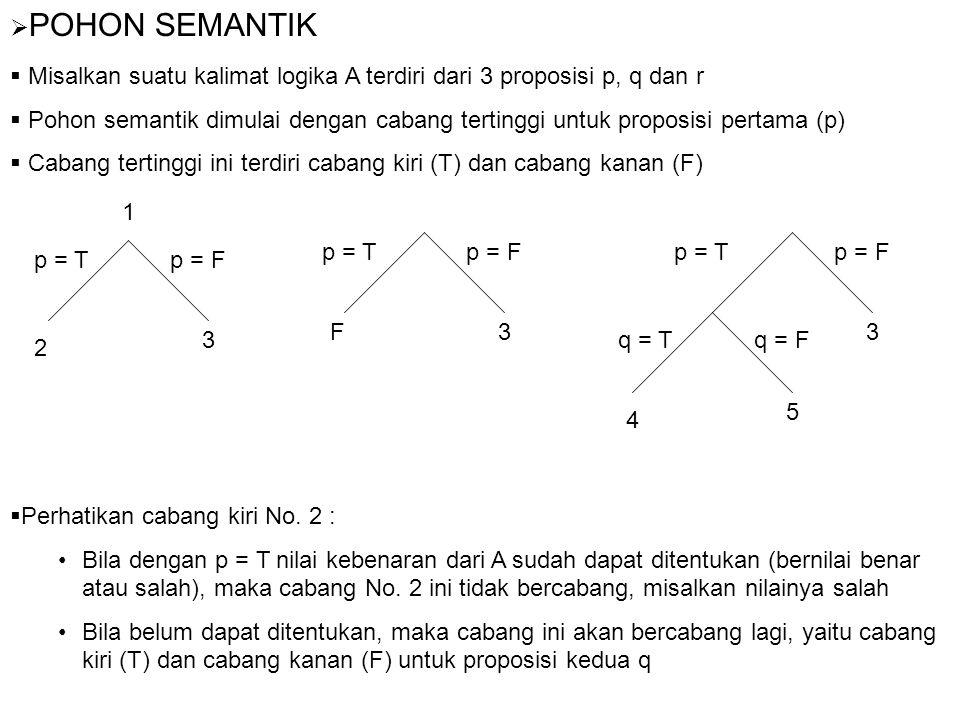 POHON SEMANTIK Misalkan suatu kalimat logika A terdiri dari 3 proposisi p, q dan r.