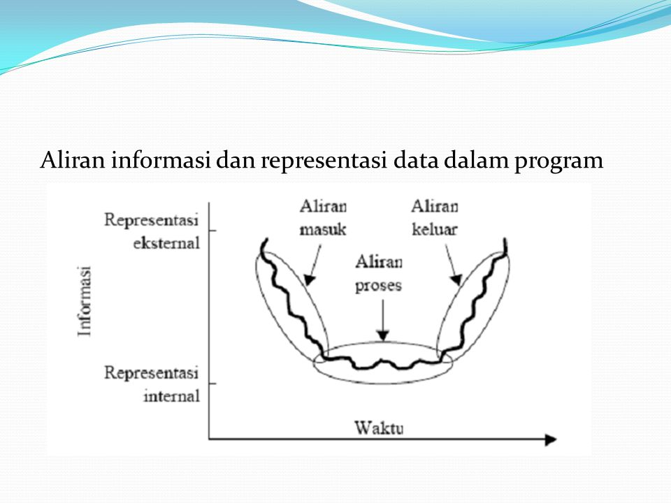 Aliran informasi dan representasi data dalam program