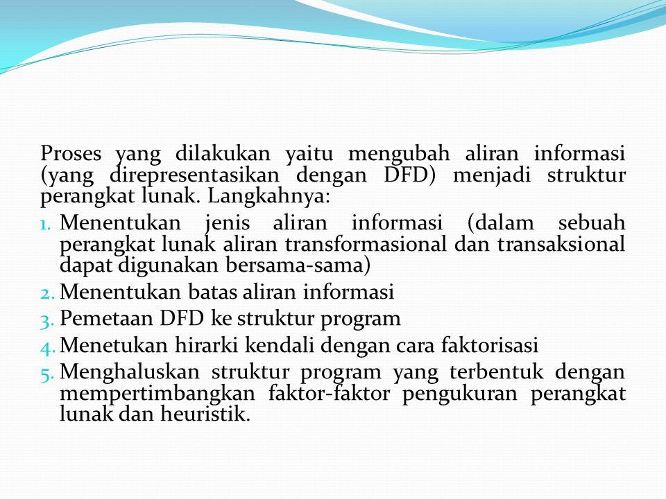 Proses yang dilakukan yaitu mengubah aliran informasi (yang direpresentasikan dengan DFD) menjadi struktur perangkat lunak. Langkahnya: