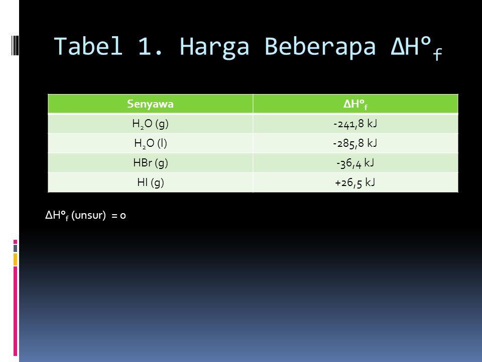 Tabel 1. Harga Beberapa ΔH°f