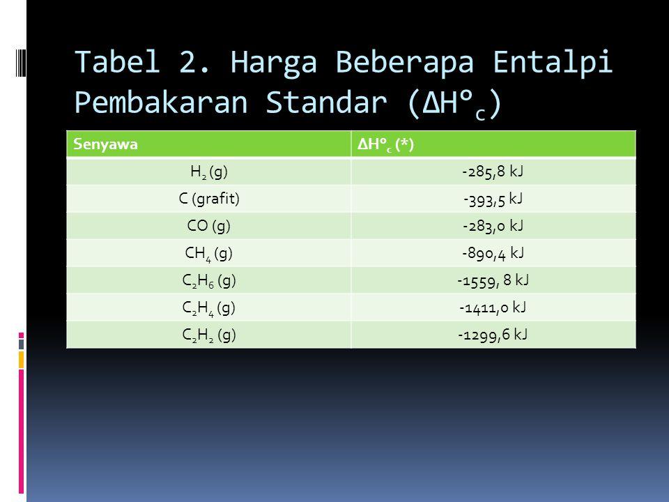 Tabel 2. Harga Beberapa Entalpi Pembakaran Standar (ΔH°c)