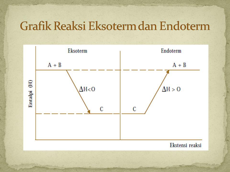 Grafik Reaksi Eksoterm dan Endoterm