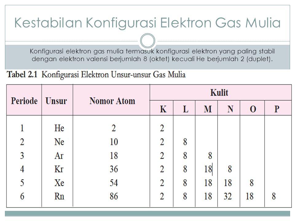 Kestabilan Konfigurasi Elektron Gas Mulia