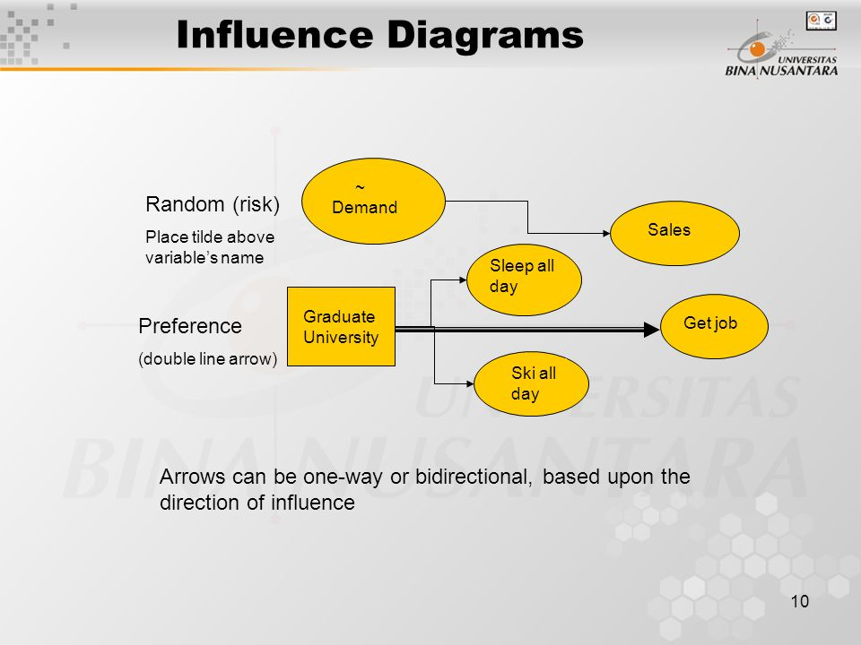 Influence Diagrams Random (risk) Preference