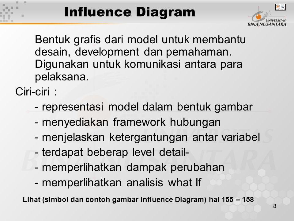 Influence Diagram Bentuk grafis dari model untuk membantu desain, development dan pemahaman. Digunakan untuk komunikasi antara para pelaksana.