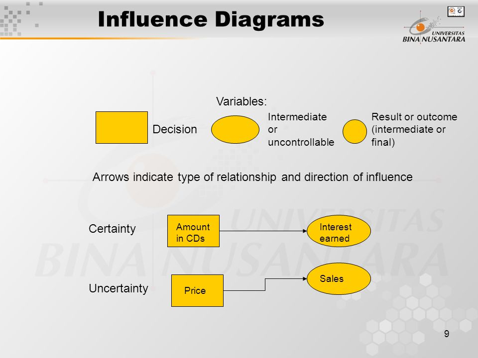 Influence Diagrams Variables: Decision
