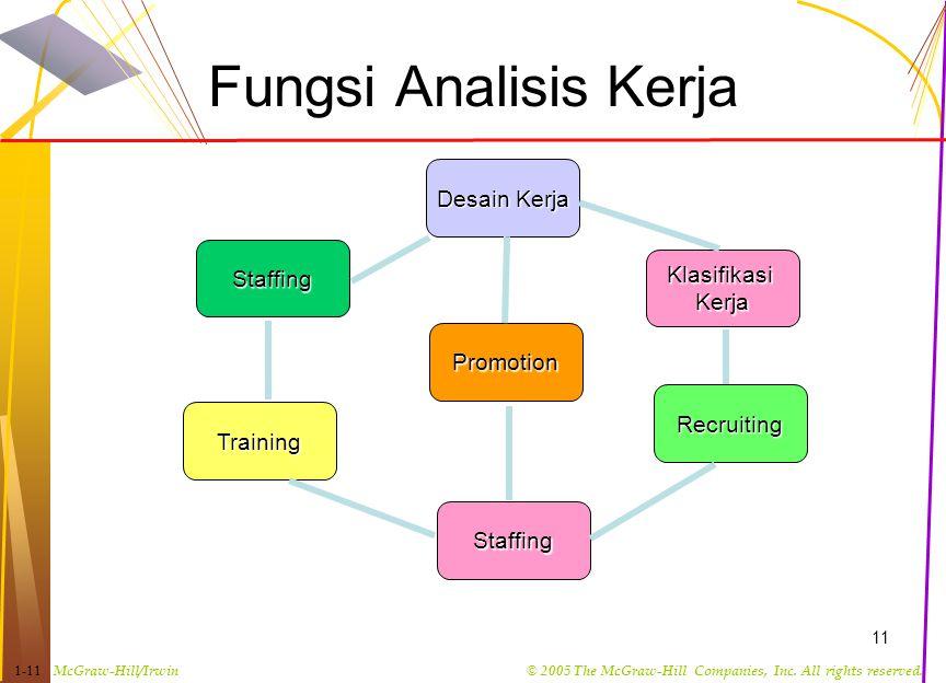 Fungsi Analisis Kerja Desain Kerja Staffing Klasifikasi Kerja