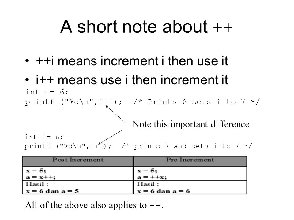 A short note about ++ ++i means increment i then use it