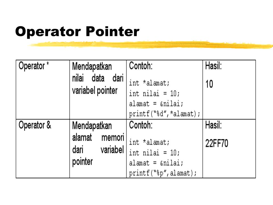 Operator Pointer