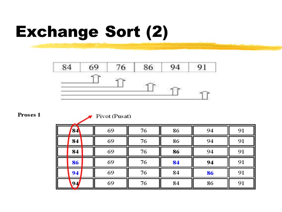 Exchange Sort (2)