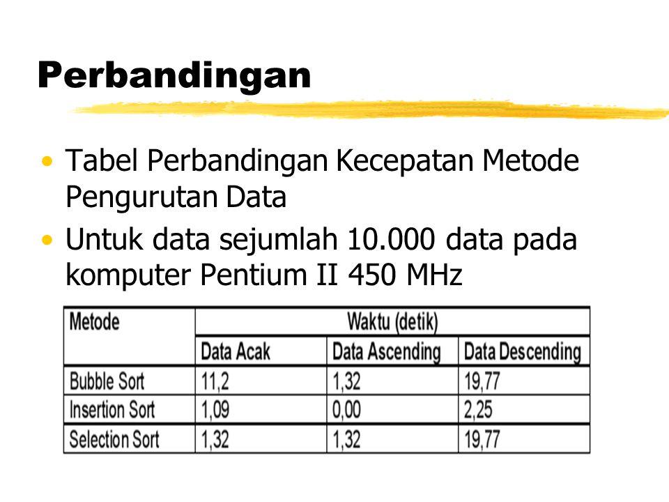 Perbandingan Tabel Perbandingan Kecepatan Metode Pengurutan Data