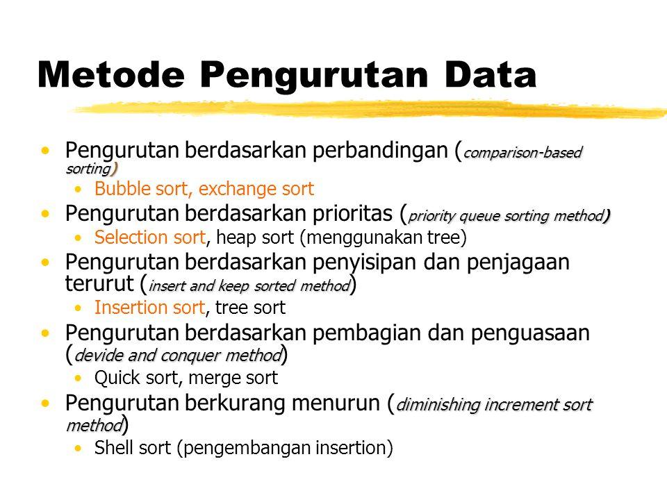 Metode Pengurutan Data