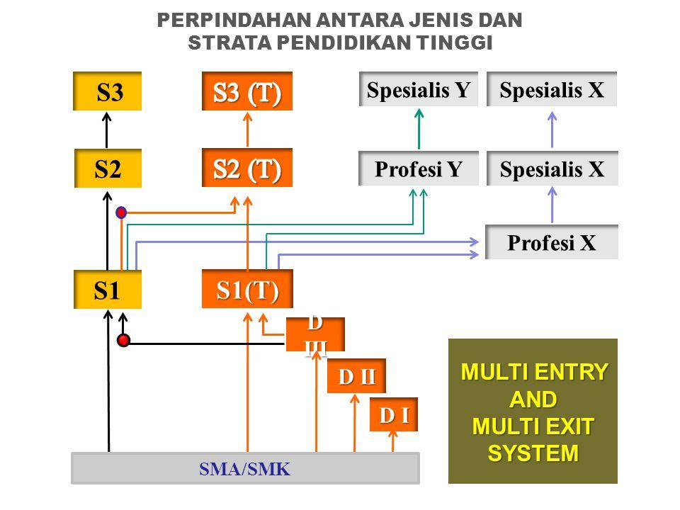 S1 S2 S3 S1(T) S2 (T) S3 (T) Profesi Y Spesialis Y Profesi X