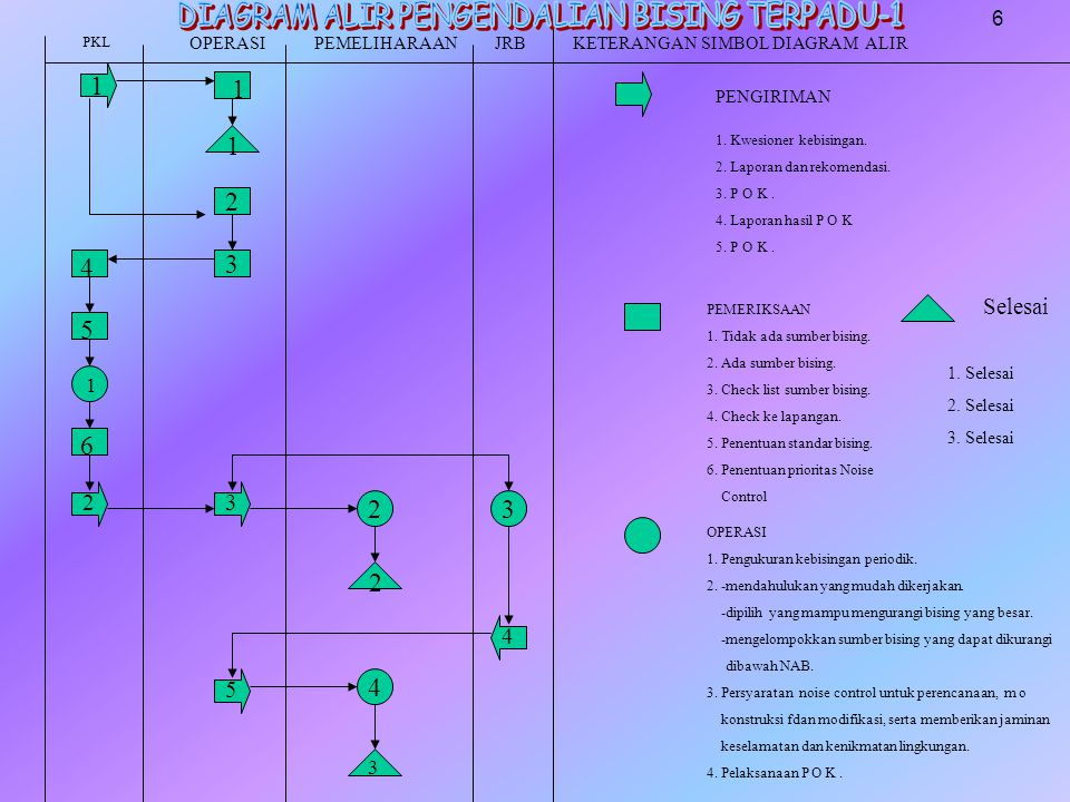 DIAGRAM ALIR PENGENDALIAN BISING TERPADU-1