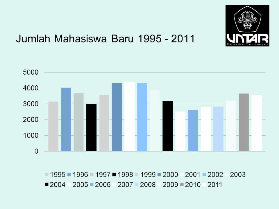 Jumlah Mahasiswa Baru 1995 - 2011